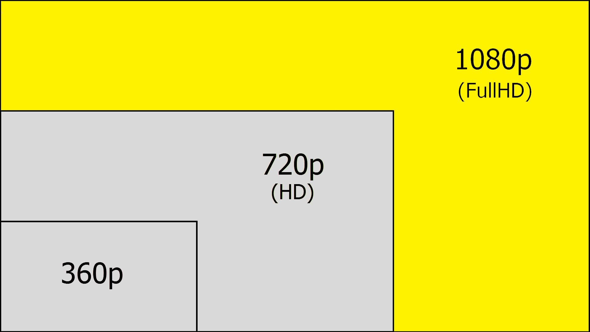 Screen Resolution Explained 7p Vs 1080p Vs 1440p Vs 4k Vs 8k Displays Pc Gaming Corner