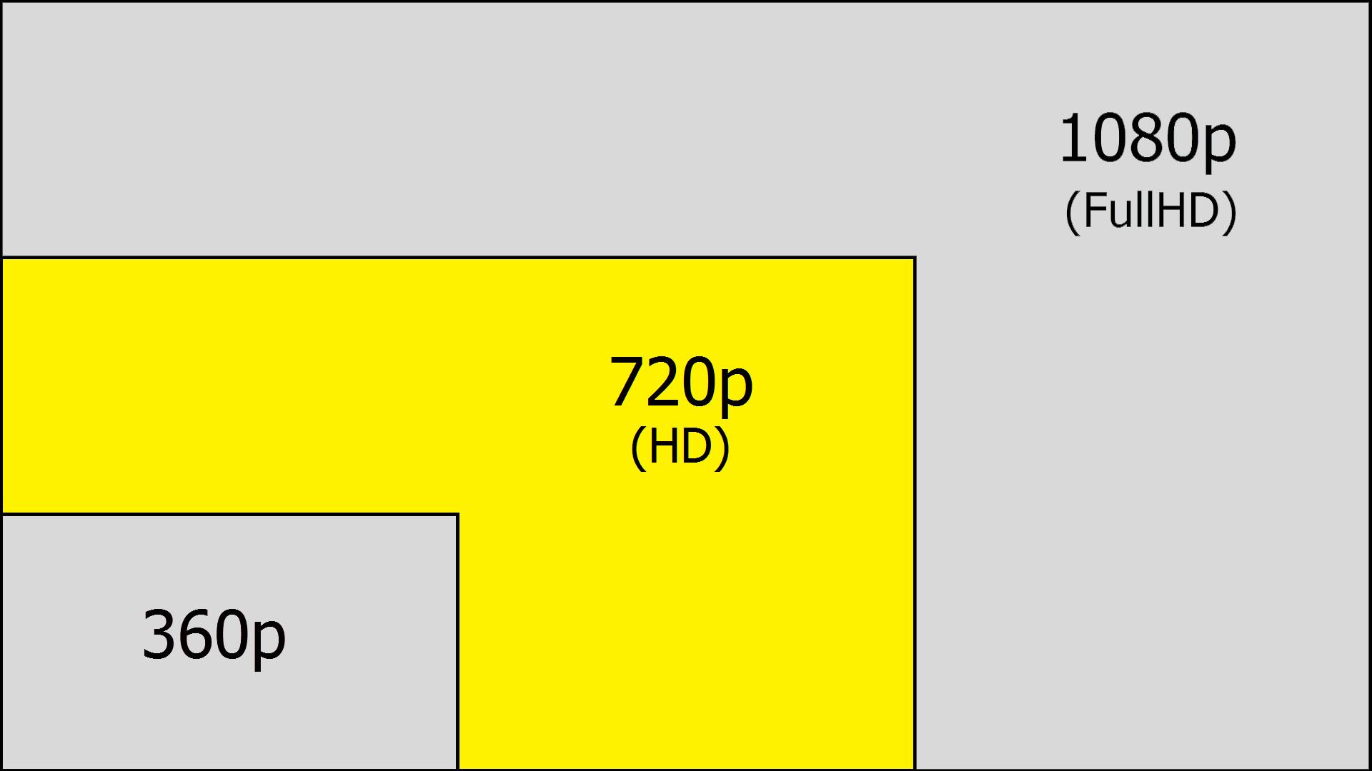 720p Vs 1080p Gaming