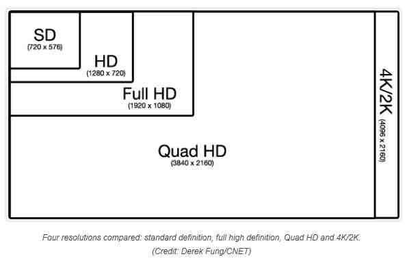 Screen Resolution Explained - 720p vs 1080p vs 1440p vs 4K